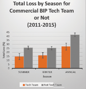 Summer, Winter and annual colony loss comparison of BIP TTT participants versus those who are not participating. Data from years 2011 (start of BIP) through 2015.